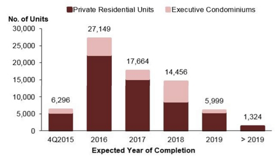 Source: Pipeline Supply of Private Residential Properties, URA