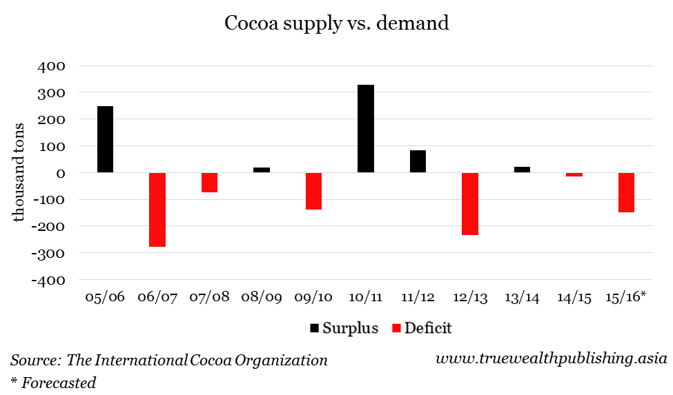 Cocoa-Supply-vs.-Demand