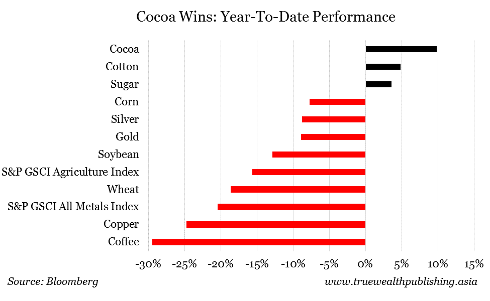 Cocoa-Wins-Ytd-performance