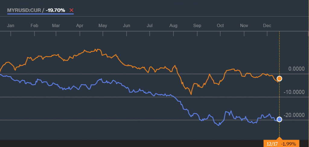 Source: 1 Year Graph of KLCI and MYRUSD, Bloomberg