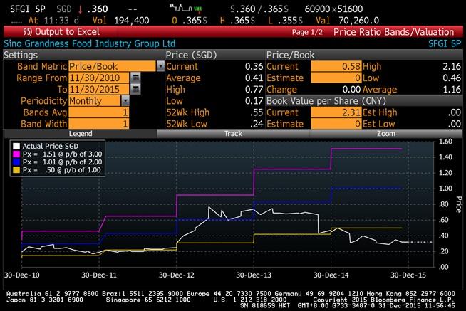Bloomberg chart