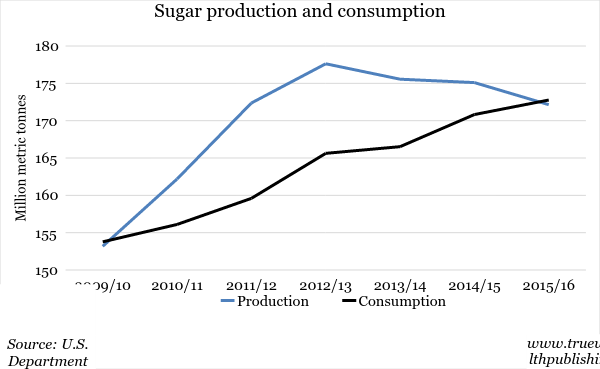 supply demand of sugar essay Fbss are constructed by the fao from national accounts of the supply and use   meals also satisfy the consumers' demand for food high in salt, fat and sugar.