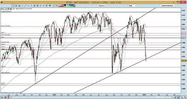 Source: CIMB chart as of 8 Jan 16