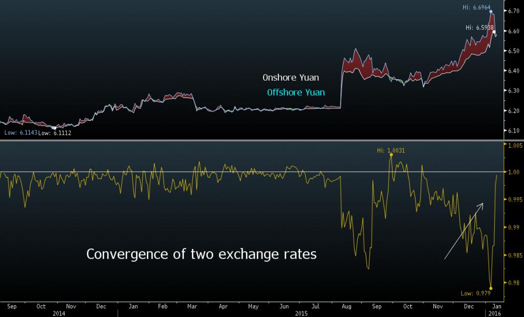 Offshore vs onshore yuan