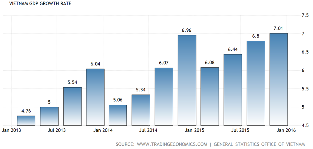 Vietnam_GDP_growth