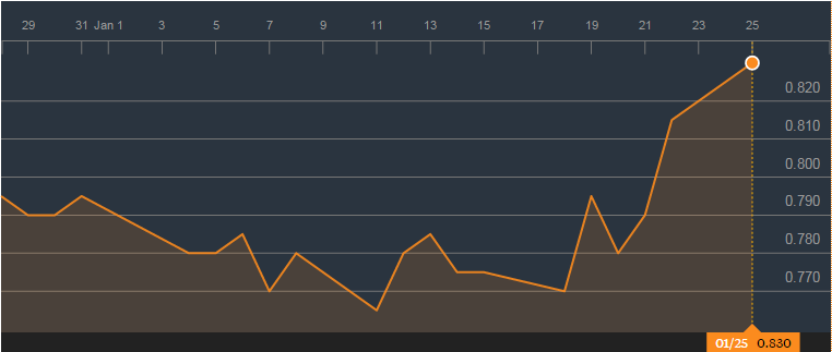 Innovalues chart
