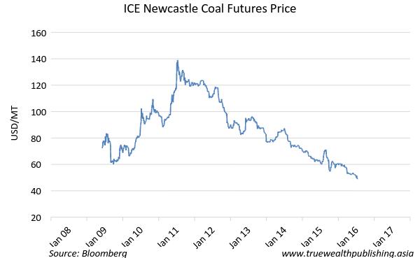 coal futures