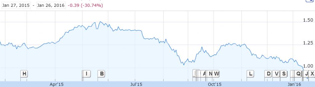Source: 1 Year graph of Yangzijiang Shipbuilding Holdings, Google Finance