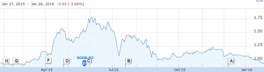 Source: 1 Year Graph of Tianjin Zhongxin Pharmaceutical Group, Google Finance