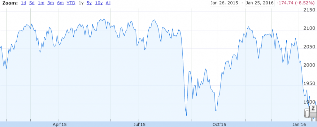 Source: 1 Year Graph of S&P 500, Google Finance