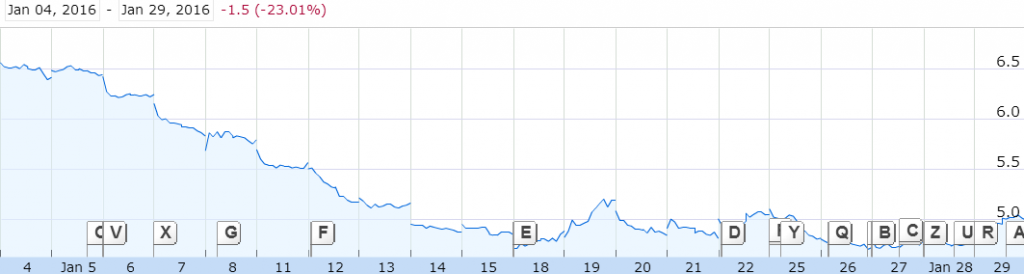 Source: YTD Graph of Keppel Corp, Google Finance