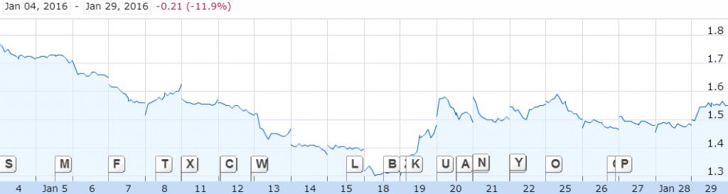 Source: YTD Graph of Sembcorp Marine, Google Finance