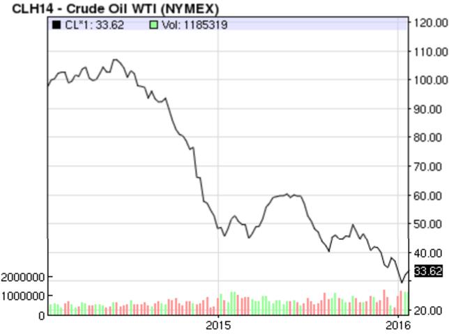 Source: 2 Year Graph of Crude Oil, Nasdaq