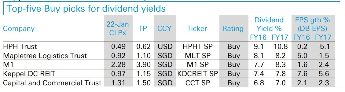 Deutsche: 5 Dividend Yielding Stocks You Need to Own in 2016