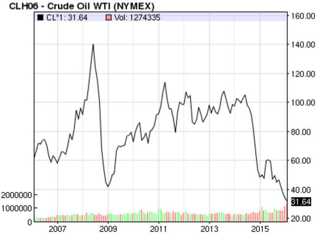 Source: 10 Year Price Graph of Crude Oil, Nasdaq