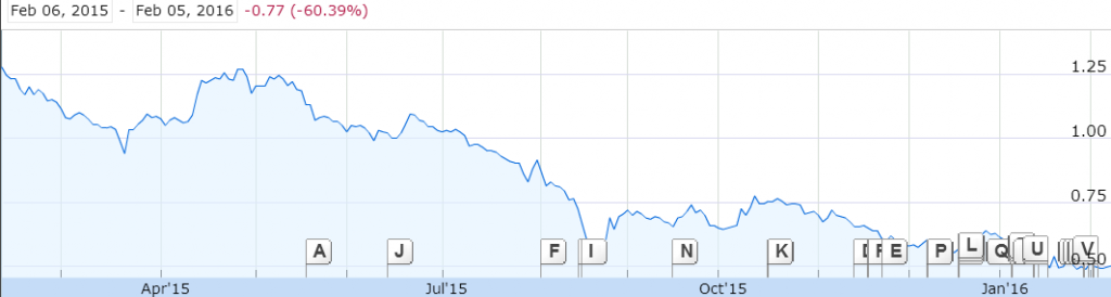 Source: 1 Year Price Graph of Ezion, Google Finance