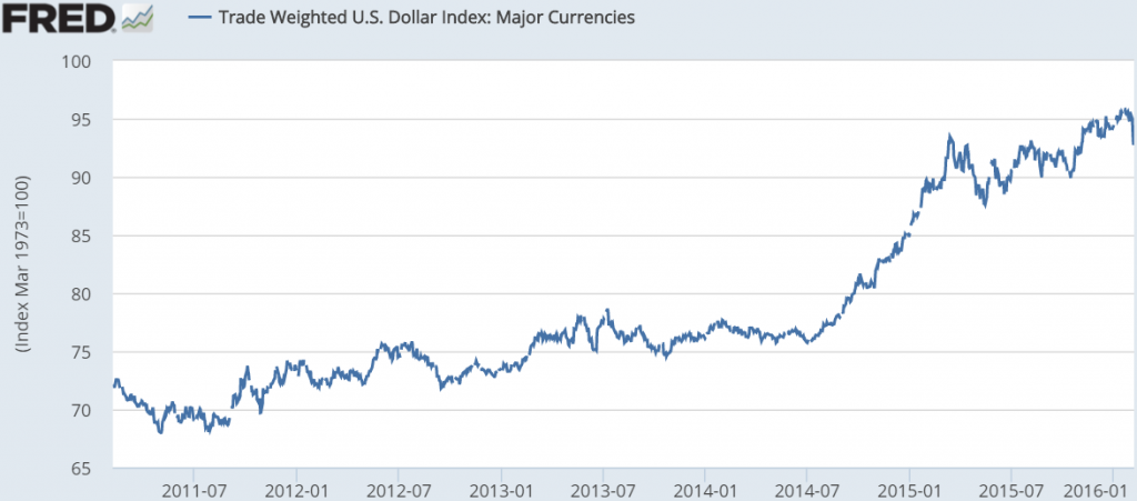 Source: 5 Year Graph of USD Index (Against Basket of Major Currencies), Federal Reserve Bank of St. Louis