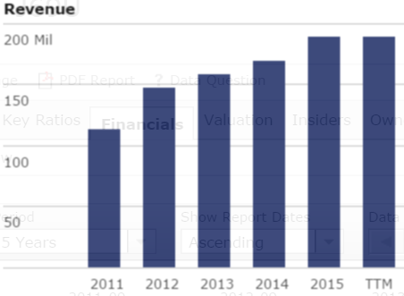 Source: 5 Years Revenue of Fraser Centrepoint Trust, Morningstar
