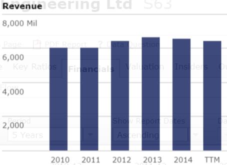 Source: Revenue, Singapore Technologies Engineering