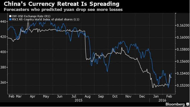 China currency retreat is spreading