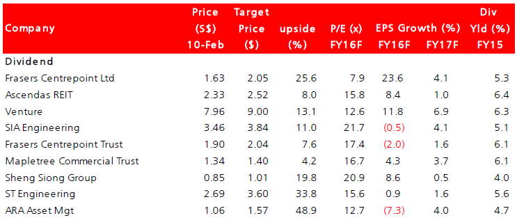 Source: List of Recommended Dividend Stocks, DBS Research