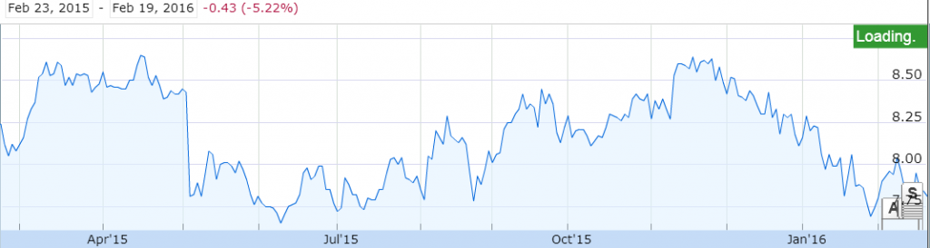 Source: 1 Year Price Graph of Venture Corporation, Google Finance