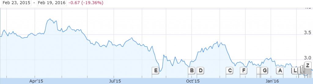 Source: 1 Year Price Graph of Singapore Technologies Engineering, Google Finance