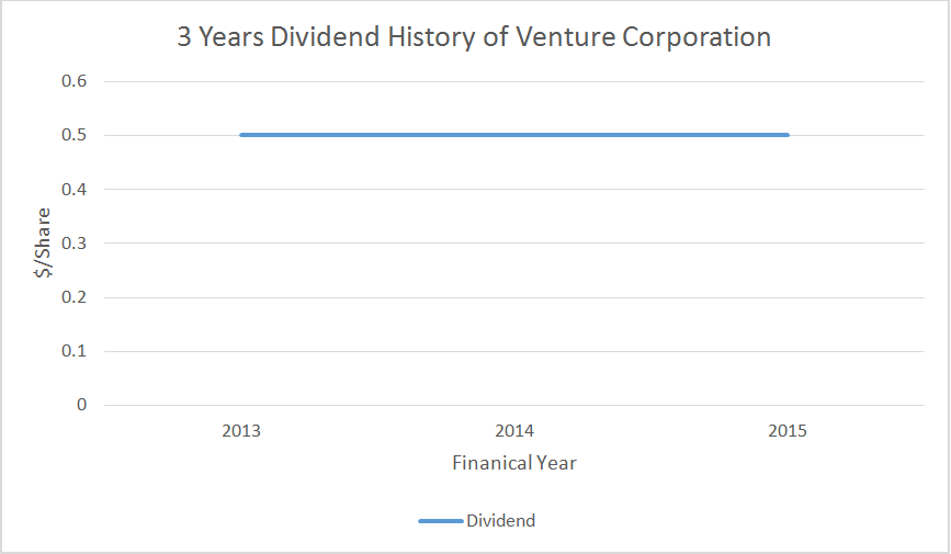 Source: 3 Years Dividend History of Venture Corporation, Aspire