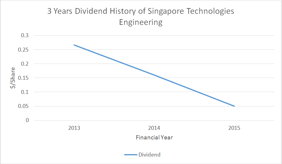 Source: 3 Years Dividend History of Singapore Technologies Engineering, Google Finance
