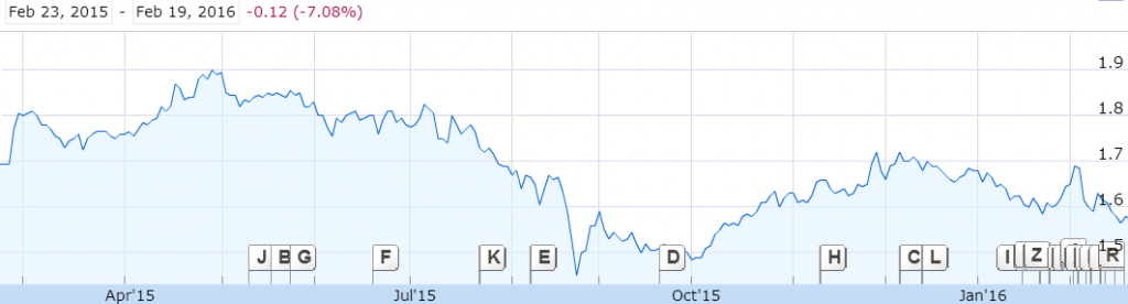 Source: 1 Year Price Graph of Frasers Centrepoint, Google Finance
