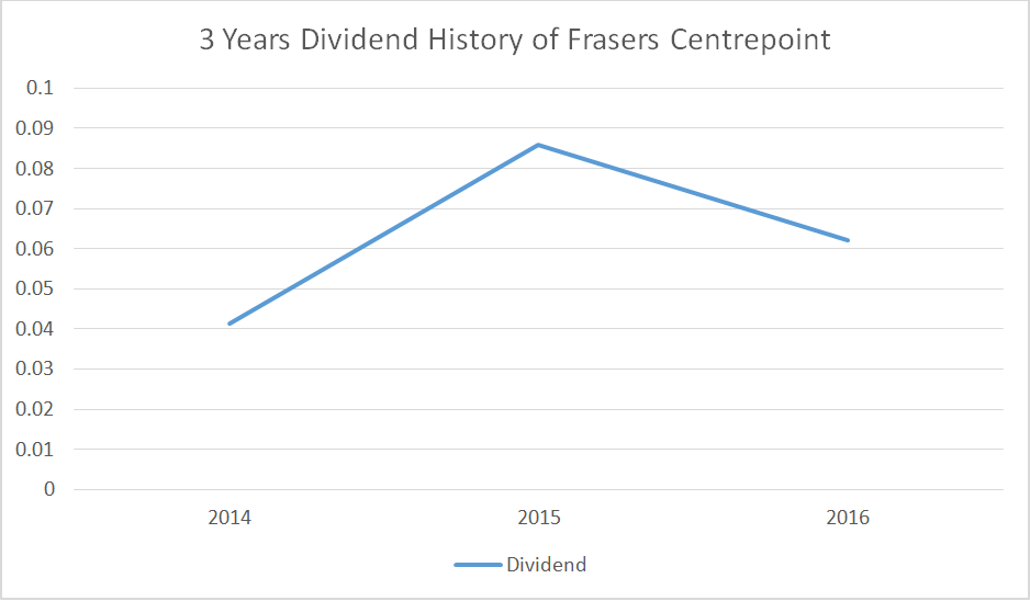 Source: 3 Years Dividend History of Frasers Centrepoint, Aspire