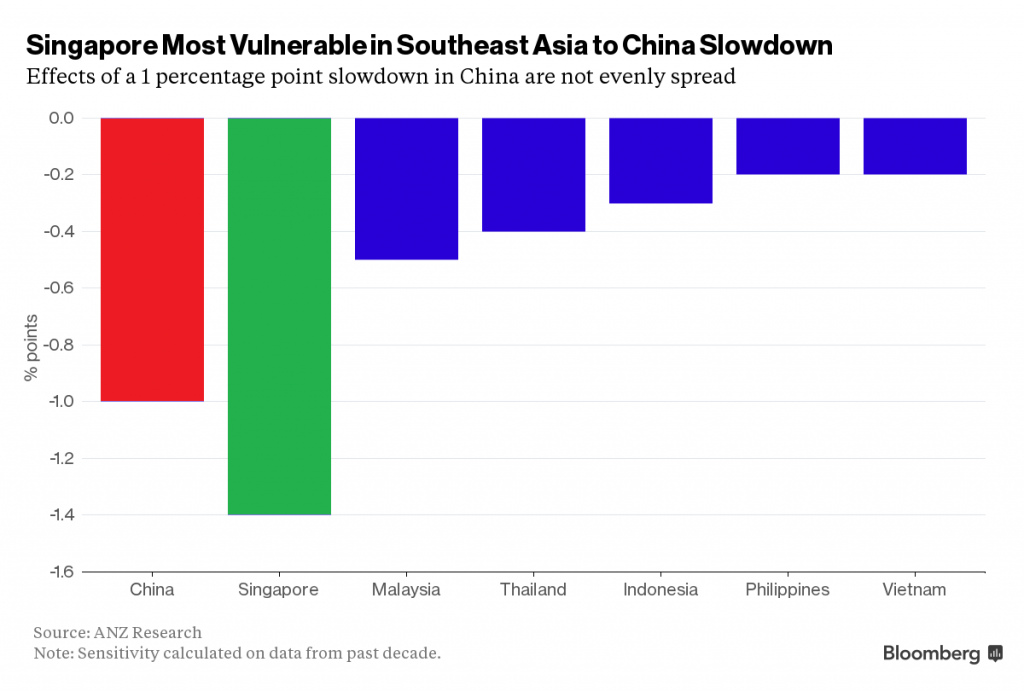 China Slowdown to Hurt Export Heavy Singapore the Most in Southeast Asia_Bloomberg Business