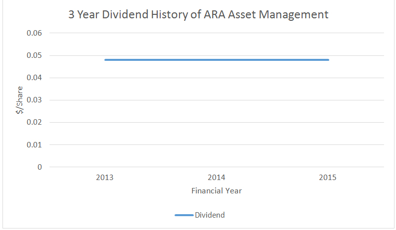Source: 3 Year Dividend History of ARA Asset Management, Aspire