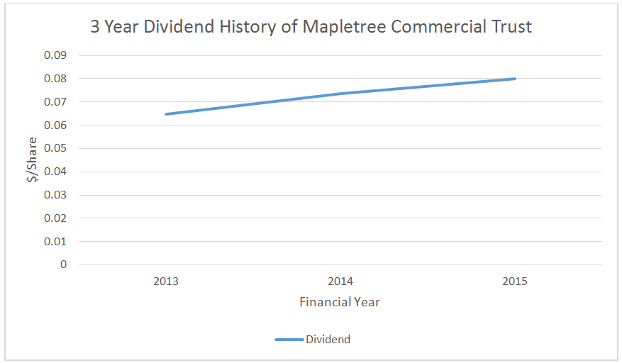 Source: 3 Year Dividend History of Mapletree Commercial Trust, Aspire