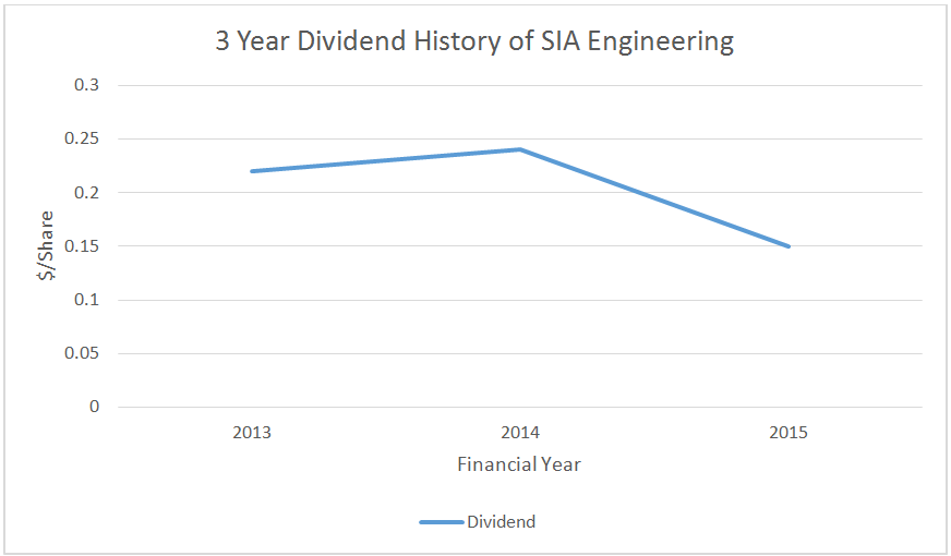 Source: 3 Year Dividend History of SIA Engineering, Aspire
