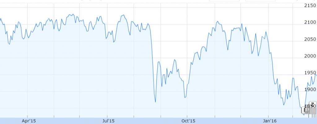 资料来源:谷歌财经;标准普尔过去一年表现