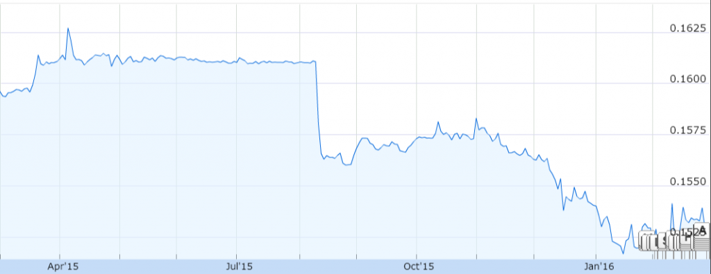 Source: 1 Year Graph of CNY/USD, Google Finance