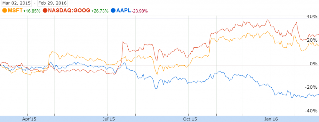 Source: 1 Year Graph of Apple, Alphabet and Microsoft