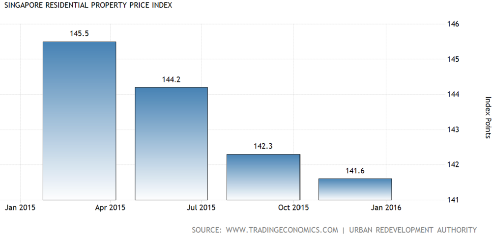 Source: Singapore Residential Property Price Index, Trading Economics