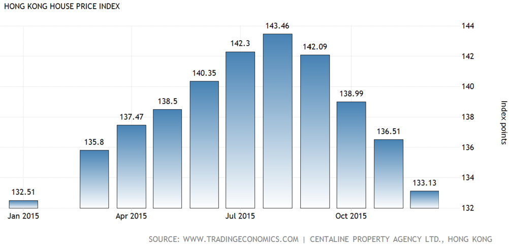 Source: Hong Kong House Price Index, Trading Economics