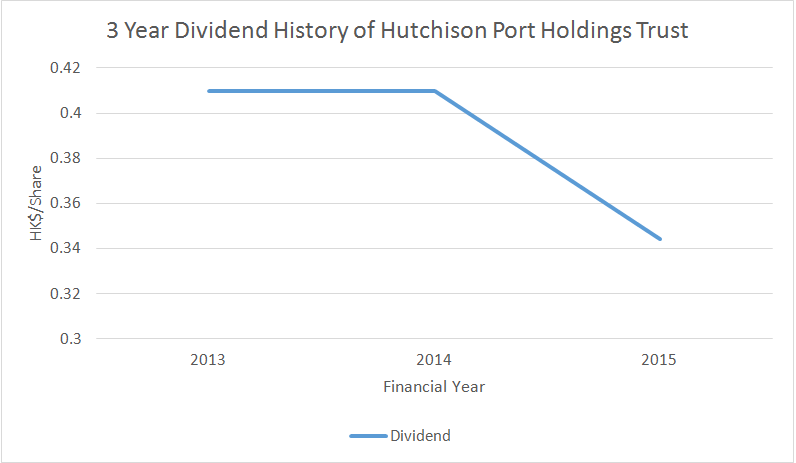 Source: 3 Year Dividend History of Hutchison Port Holdings Trust, Aspire