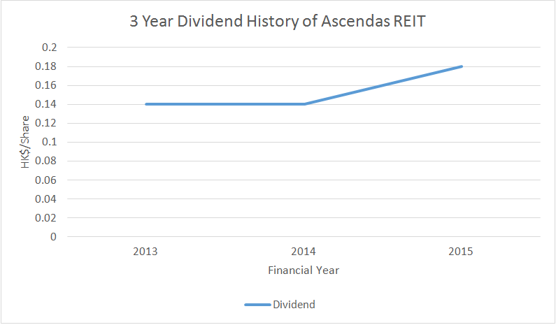 Source: 3 Year Dividend History of Ascendas REIT, Aspire