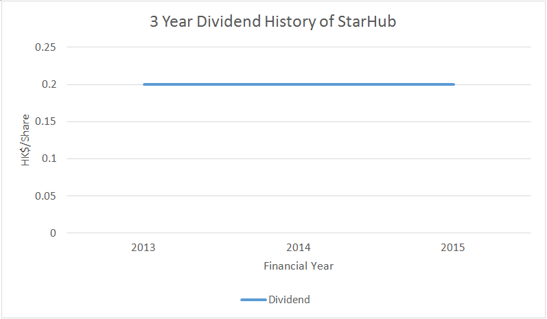 Source: 3 Year Dividend History of StarHub, Aspire