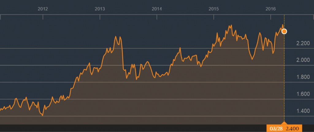 Source: 5 Year Price Graph of Ascendas REIT, Bloomberg