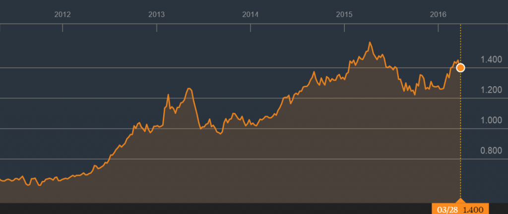 Source: 5 Year Price Graph of Mapletree Commercial Trust, Bloomberg