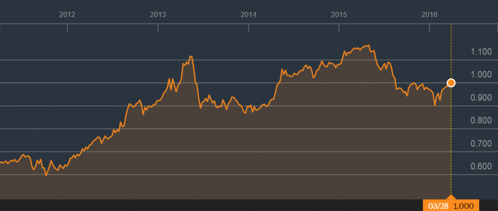 Source: 5 Year Price Graph of Mapletree Logistic Trust, Bloomberg