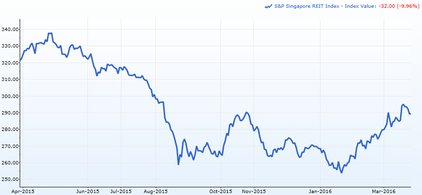 Source: 1 Year Graph of S&P Singapore REIT Index, S&P Capital IQ