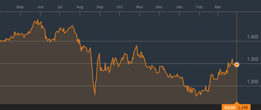 Source: 1 Year Price Graph of Frasers Commercial Trust, Bloomberg
