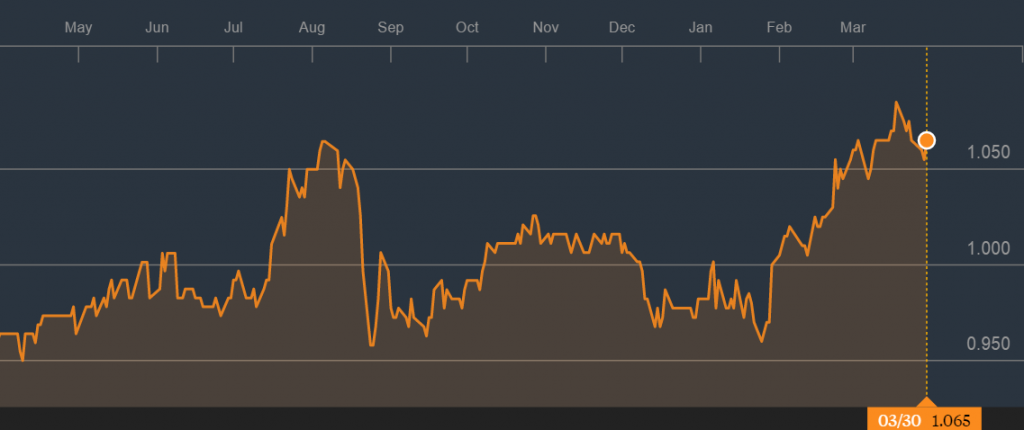 Source: 1 Year Price Graph of Keppel DC REIT, Bloomberg