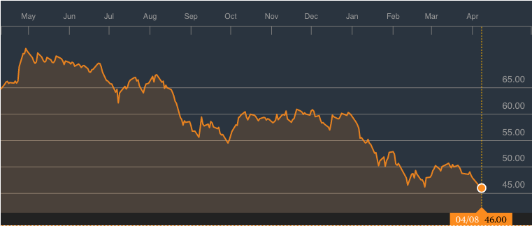 HSBC Holdings 1-Year Chart; Source: Bloomberg